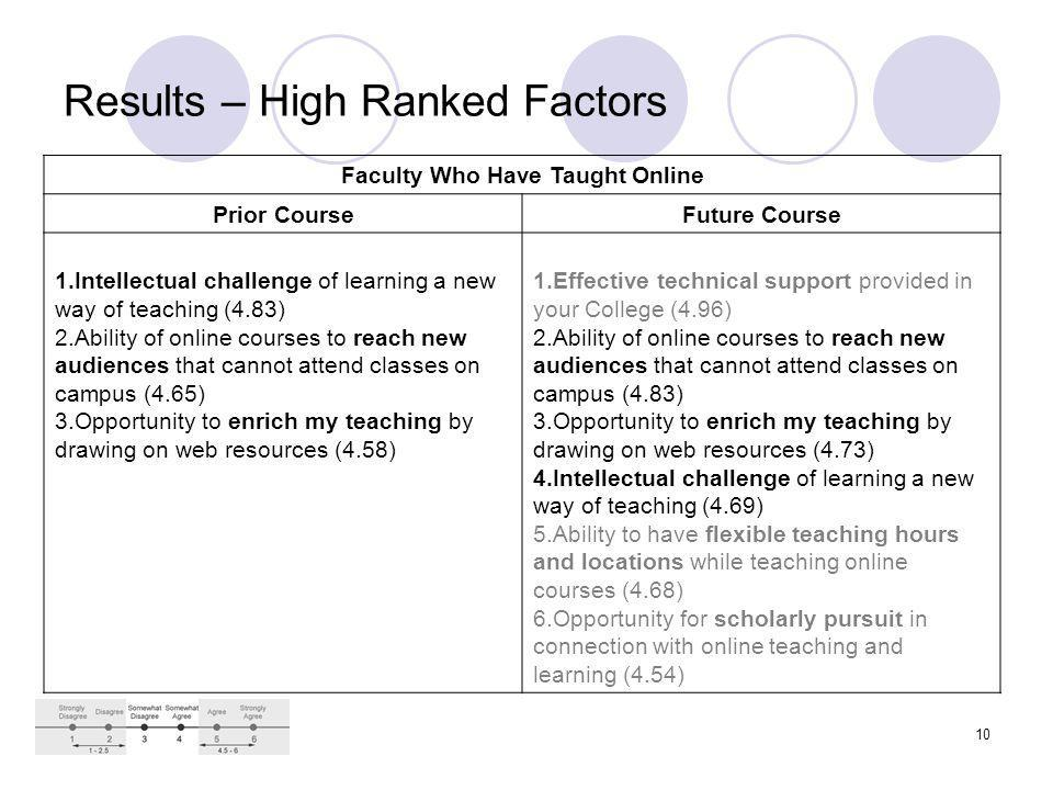 10 Results – High Ranked Factors Faculty Who Have Taught Online Prior CourseFuture Course 1.Intellectual challenge of learning a new way of teaching (4.83) 2.Ability of online courses to reach new audiences that cannot attend classes on campus (4.65) 3.Opportunity to enrich my teaching by drawing on web resources (4.58) 1.Effective technical support provided in your College (4.96) 2.Ability of online courses to reach new audiences that cannot attend classes on campus (4.83) 3.Opportunity to enrich my teaching by drawing on web resources (4.73) 4.Intellectual challenge of learning a new way of teaching (4.69) 5.Ability to have flexible teaching hours and locations while teaching online courses (4.68) 6.Opportunity for scholarly pursuit in connection with online teaching and learning (4.54)