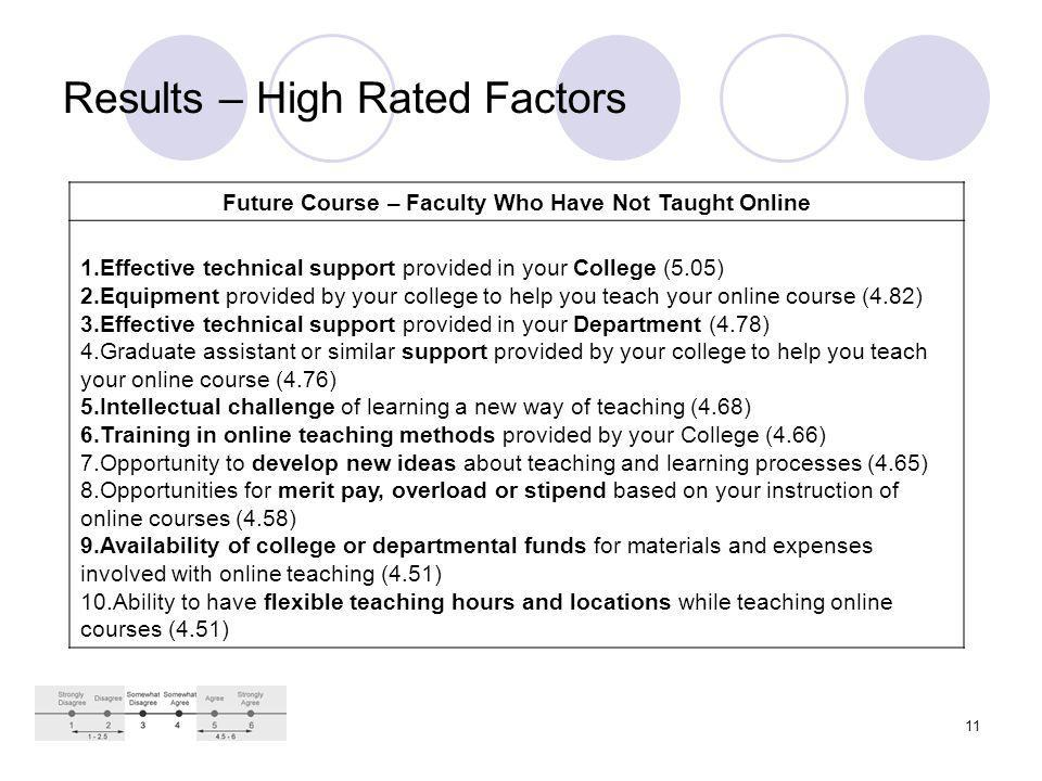 11 Results – High Rated Factors Future Course – Faculty Who Have Not Taught Online 1.Effective technical support provided in your College (5.05) 2.Equipment provided by your college to help you teach your online course (4.82) 3.Effective technical support provided in your Department (4.78) 4.Graduate assistant or similar support provided by your college to help you teach your online course (4.76) 5.Intellectual challenge of learning a new way of teaching (4.68) 6.Training in online teaching methods provided by your College (4.66) 7.Opportunity to develop new ideas about teaching and learning processes (4.65) 8.Opportunities for merit pay, overload or stipend based on your instruction of online courses (4.58) 9.Availability of college or departmental funds for materials and expenses involved with online teaching (4.51) 10.Ability to have flexible teaching hours and locations while teaching online courses (4.51)