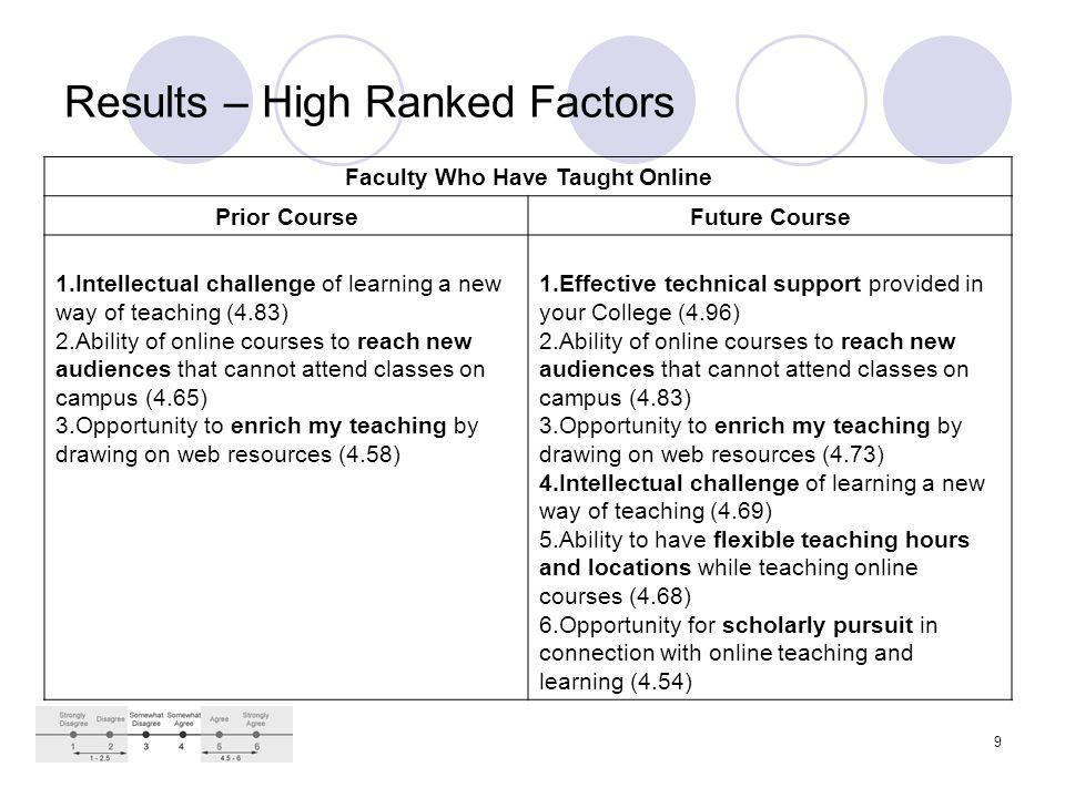 9 Results – High Ranked Factors Faculty Who Have Taught Online Prior CourseFuture Course 1.Intellectual challenge of learning a new way of teaching (4.83) 2.Ability of online courses to reach new audiences that cannot attend classes on campus (4.65) 3.Opportunity to enrich my teaching by drawing on web resources (4.58) 1.Effective technical support provided in your College (4.96) 2.Ability of online courses to reach new audiences that cannot attend classes on campus (4.83) 3.Opportunity to enrich my teaching by drawing on web resources (4.73) 4.Intellectual challenge of learning a new way of teaching (4.69) 5.Ability to have flexible teaching hours and locations while teaching online courses (4.68) 6.Opportunity for scholarly pursuit in connection with online teaching and learning (4.54)