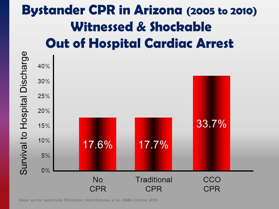 40% 30% 25% 20% 15% 10% 5% 0% 17.6%17.7% 33.7% Survival to Hospital Discharge No CPR Traditional CPR CCO CPR Bystander CPR in Arizona (2005 to 2010) Witnessed & Shockable Out of Hospital Cardiac Arrest Rates are for ventricular fibrillation; from Bobrow, et al.