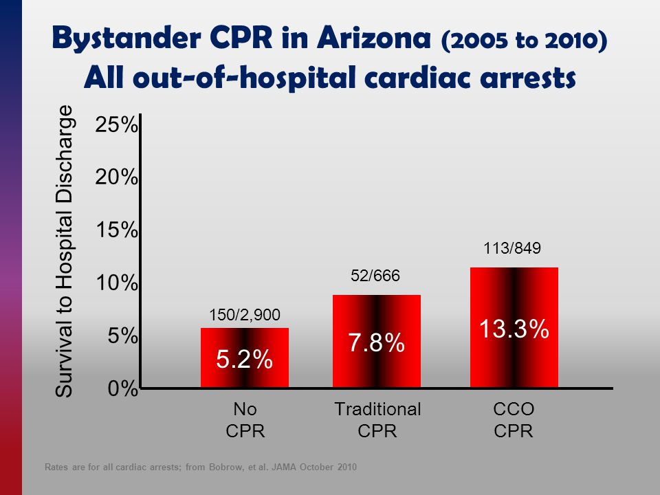 25% 20% 15% 10% 5% 0% 5.2% 7.8% 13.3% Survival to Hospital Discharge No CPR Traditional CPR CCO CPR 150/2,900 52/666 113/849 Bystander CPR in Arizona (2005 to 2010) All out-of-hospital cardiac arrests Rates are for all cardiac arrests; from Bobrow, et al.