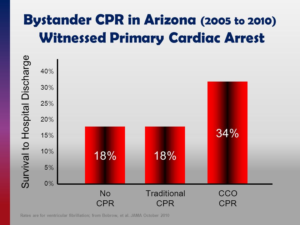 40% 30% 25% 20% 15% 10% 5% 0% 18% 34% Survival to Hospital Discharge No CPR Traditional CPR CCO CPR Bystander CPR in Arizona (2005 to 2010) Witnessed