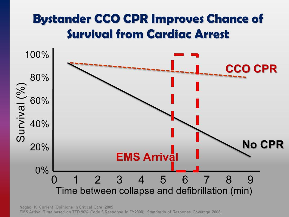 Bystander CCO CPR Improves Chance of Survival from Cardiac Arrest 100% 80% 60% 40% 20% 0% Time between collapse and defibrillation (min) 0 1 2 3 4 5 6