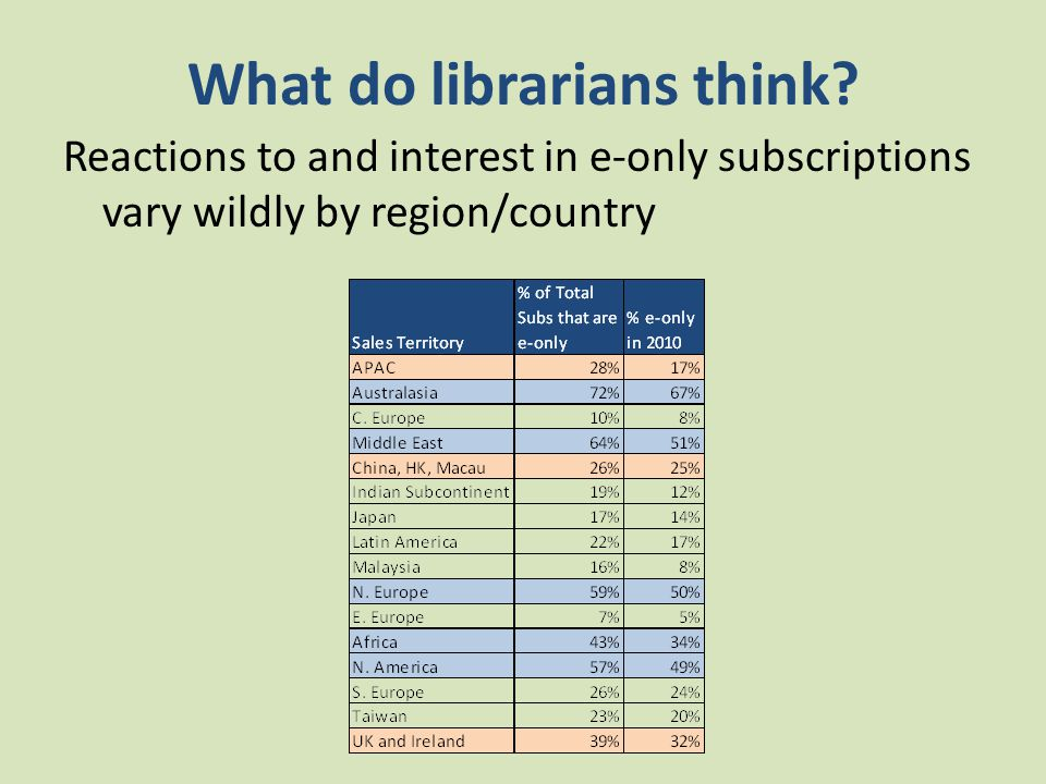 What do librarians think.
