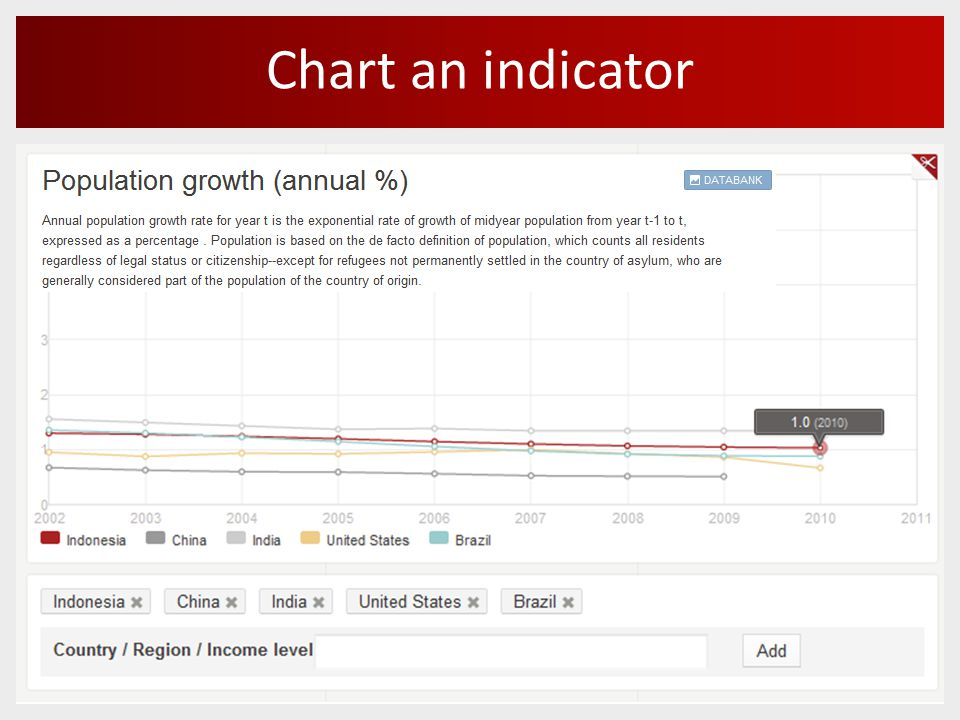 Chart an indicator