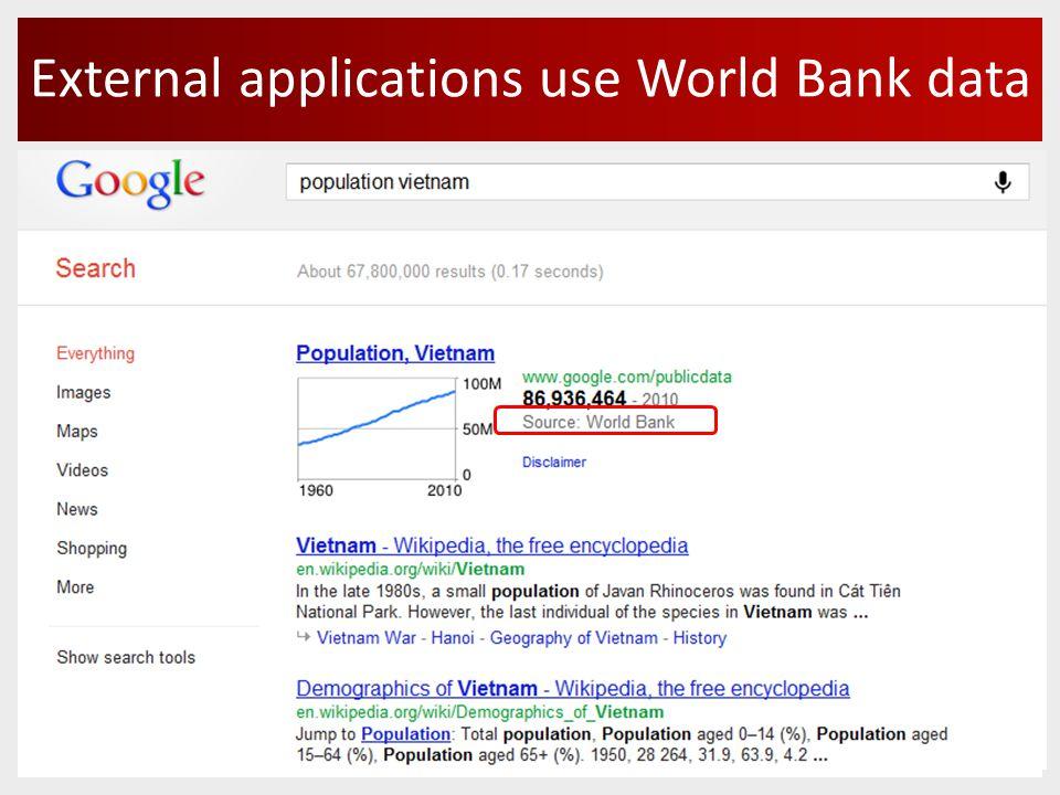 External applications use World Bank data