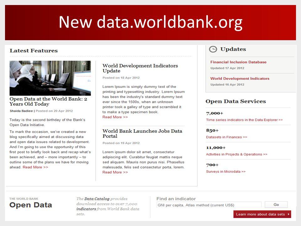Widgets for blogs and sites World Bank Jobs portal using DataBank widgets