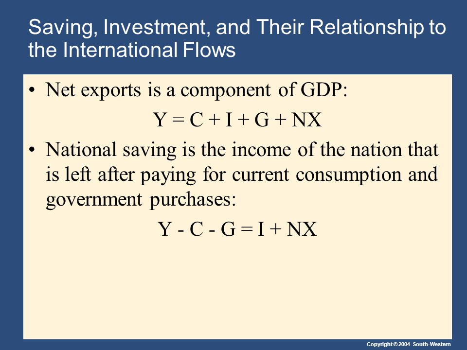 Copyright © 2004 South-Western Saving, Investment, and Their Relationship to the International Flows Net exports is a component of GDP: Y = C + I + G + NX National saving is the income of the nation that is left after paying for current consumption and government purchases: Y - C - G = I + NX