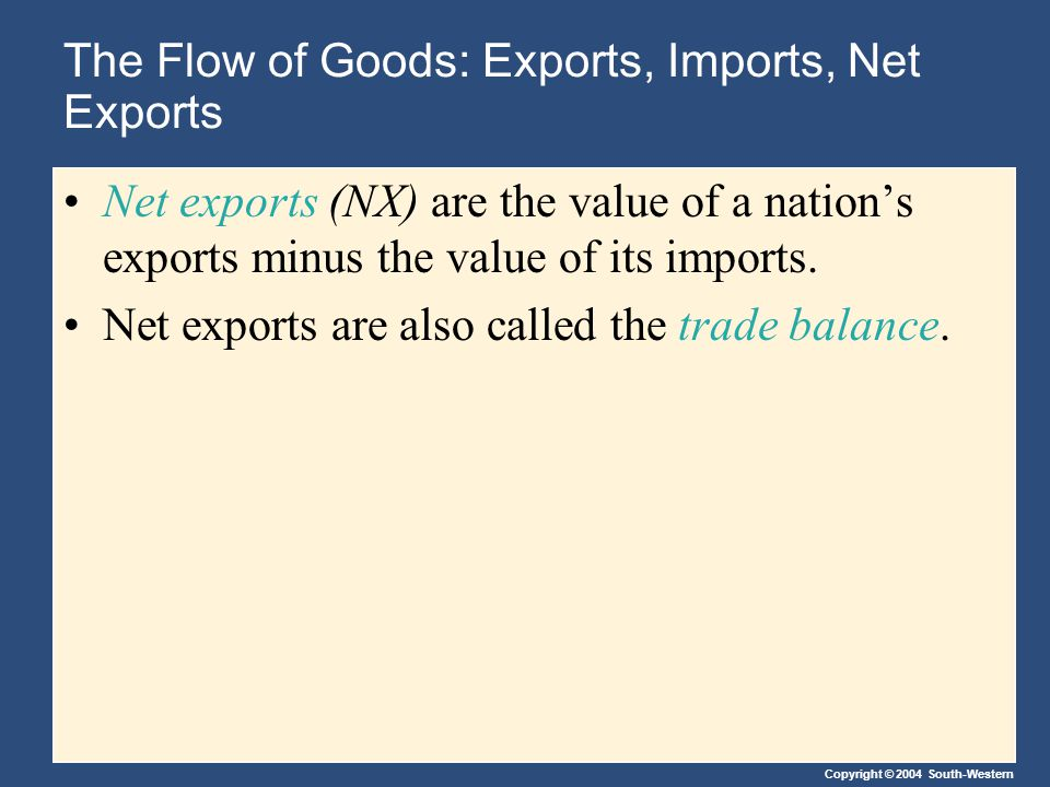 Copyright © 2004 South-Western The Flow of Goods: Exports, Imports, Net Exports A trade deficit is a situation in which net exports (NX) are negative.