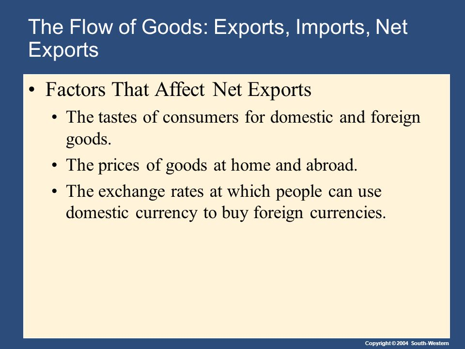 Copyright © 2004 South-Western The Flow of Goods: Exports, Imports, Net Exports Factors That Affect Net Exports The incomes of consumers at home and abroad.