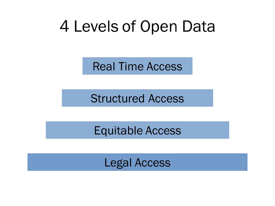 4 Levels of Open Data Legal Access Structured Access Equitable Access Real Time Access