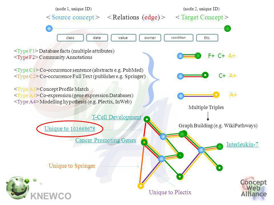 KNEWCO Database facts (multiple attributes) Community Annotations Co-occurrence sentence (abstracts e.g.