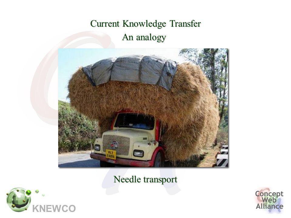 KNEWCO Current Knowledge Transfer Needle transport An analogy