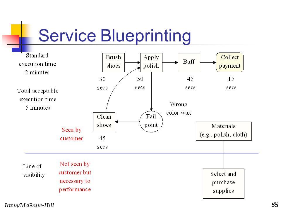 Irwin/McGraw-Hill 22 Service Blueprinting 55
