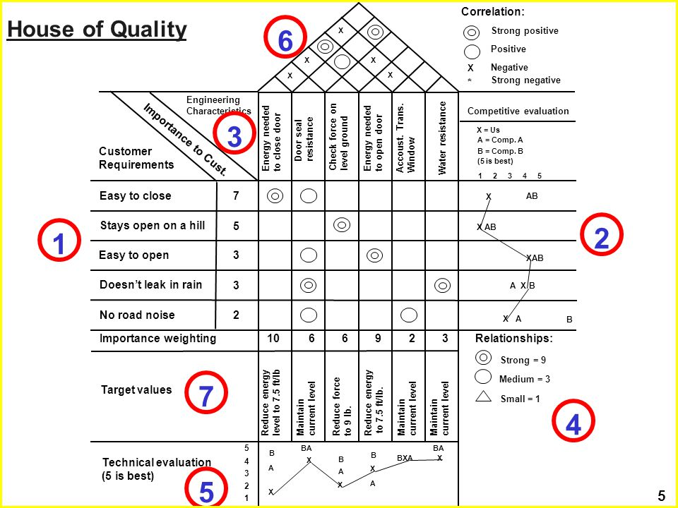 Irwin/McGraw-Hill 4 Value Analysis/Value Engineering Simplification of products and processes Cost reduction and avoidance Design for Manufacturability Traditional approach Concurrent engineering Design for Assembly Global Product Design Product Design 6