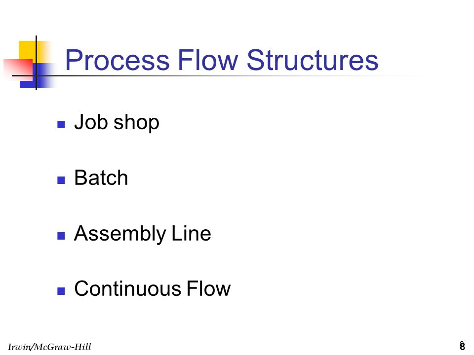IV.Continuous Flow III. Assembly Line II. Batch I.