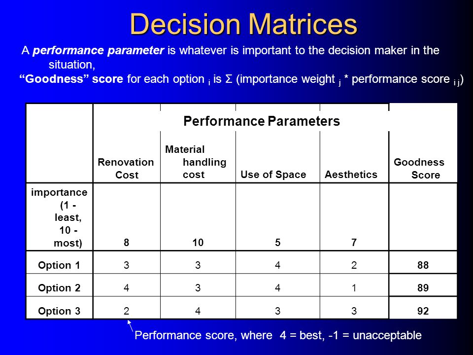Decision Matrices Renovation Cost Material handling costUse of SpaceAesthetics Goodness Score importance (1 - least, 10 - most)81057 Option 1334288 Option 2434189 Option 3243392 Performance score, where 4 = best, -1 = unacceptable A performance parameter is whatever is important to the decision maker in the situation, Goodness score for each option i is Σ (importance weight j * performance score i j ) Performance Parameters