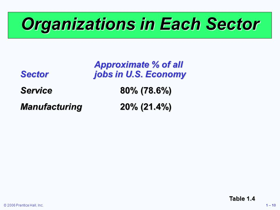 © 2006 Prentice Hall, Inc.1 – 10 Organizations in Each Sector Sector Approximate % of all jobs in U.S.