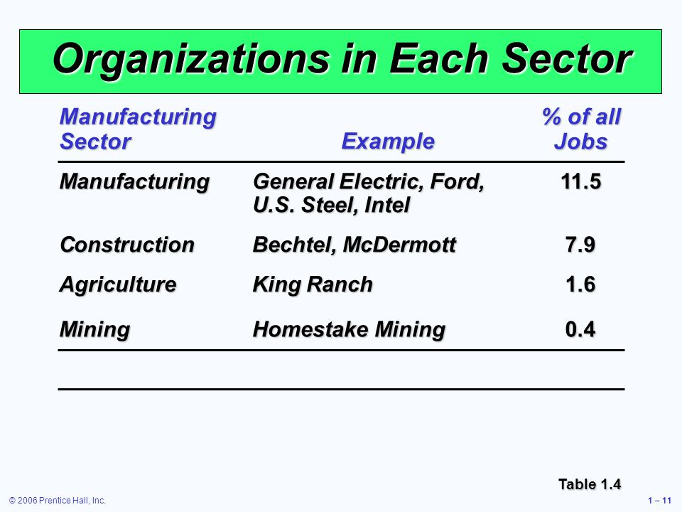 © 2006 Prentice Hall, Inc.1 – 11 Organizations in Each Sector Manufacturing Sector Example % of all Jobs Manufacturing General Electric, Ford, U.S.