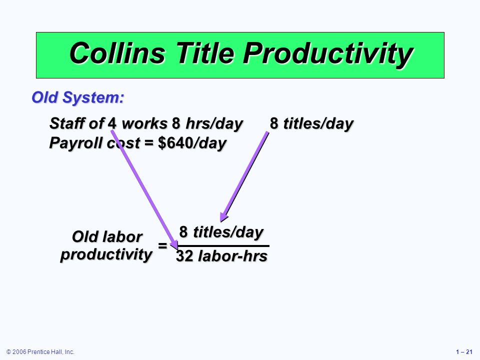 © 2006 Prentice Hall, Inc.1 – 21 Collins Title Productivity Staff of 4 works 8 hrs/day 8 titles/day Payroll cost = $640/day Old System: = Old labor productivity 8 titles/day 32 labor-hrs