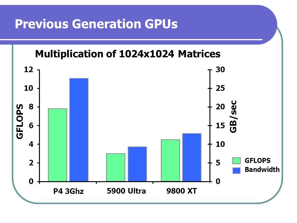 Previous Generation GPUs 0 2 4 6 8 10 12 P4 3Ghz 5900 Ultra9800 XT 0 5 10 15 20 25 30 GFLOPS Bandwidth Multiplication of 1024x1024 Matrices GFLOPS GB/sec
