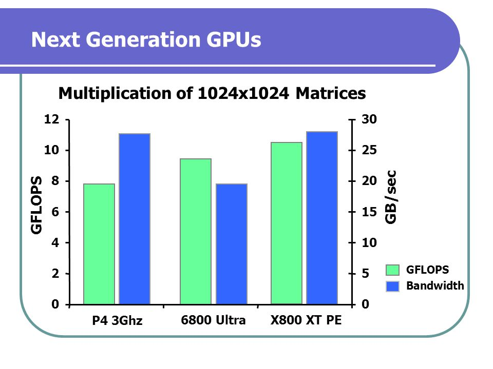 Next Generation GPUs 0 2 4 6 8 10 12 P4 3Ghz 6800 UltraX800 XT PE 0 5 10 15 20 25 30 GFLOPS Bandwidth Multiplication of 1024x1024 Matrices GFLOPS GB/s