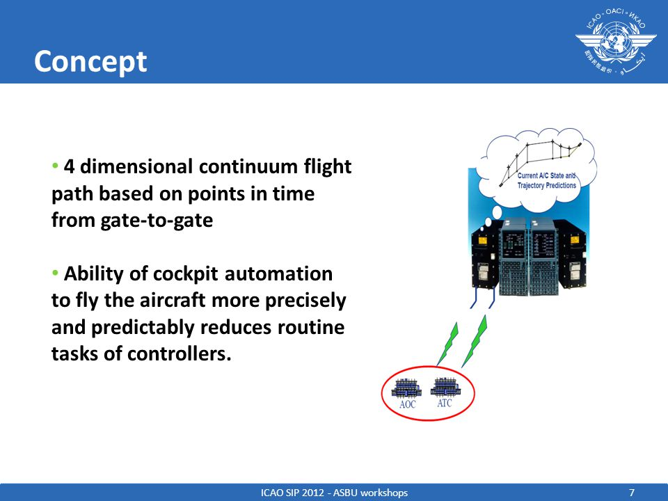 7 Concept ICAO SIP 2012 - ASBU workshops 4 dimensional continuum flight path based on points in time from gate-to-gate Ability of cockpit automation to fly the aircraft more precisely and predictably reduces routine tasks of controllers.