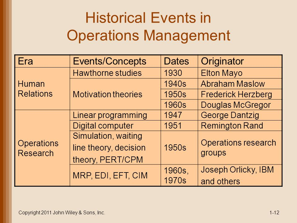 Historical Events in Operations Management EraEvents/ConceptsDatesOriginator Human Relations Hawthorne studies1930Elton Mayo Motivation theories 1940sAbraham Maslow 1950sFrederick Herzberg 1960sDouglas McGregor Operations Research Linear programming1947George Dantzig Digital computer1951Remington Rand Simulation, waiting line theory, decision theory, PERT/CPM 1950s Operations research groups MRP, EDI, EFT, CIM 1960s, 1970s Joseph Orlicky, IBM and others Copyright 2011 John Wiley & Sons, Inc.1-12