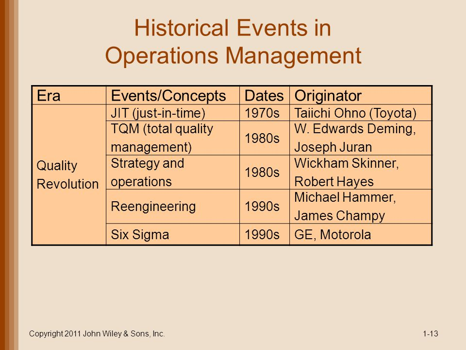 Historical Events in Operations Management EraEvents/Concepts DatesOriginator Quality Revolution JIT (just-in-time)1970sTaiichi Ohno (Toyota) TQM (total quality management) 1980s W.