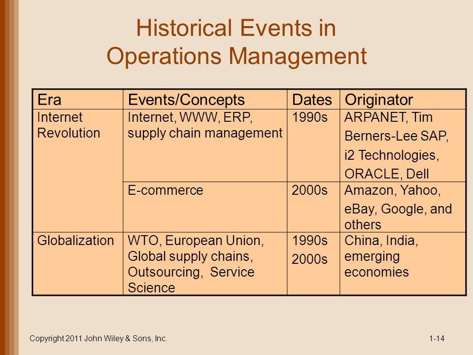 Historical Events in Operations Management EraEvents/ConceptsDatesOriginator Internet Revolution Internet, WWW, ERP, supply chain management 1990sARPA