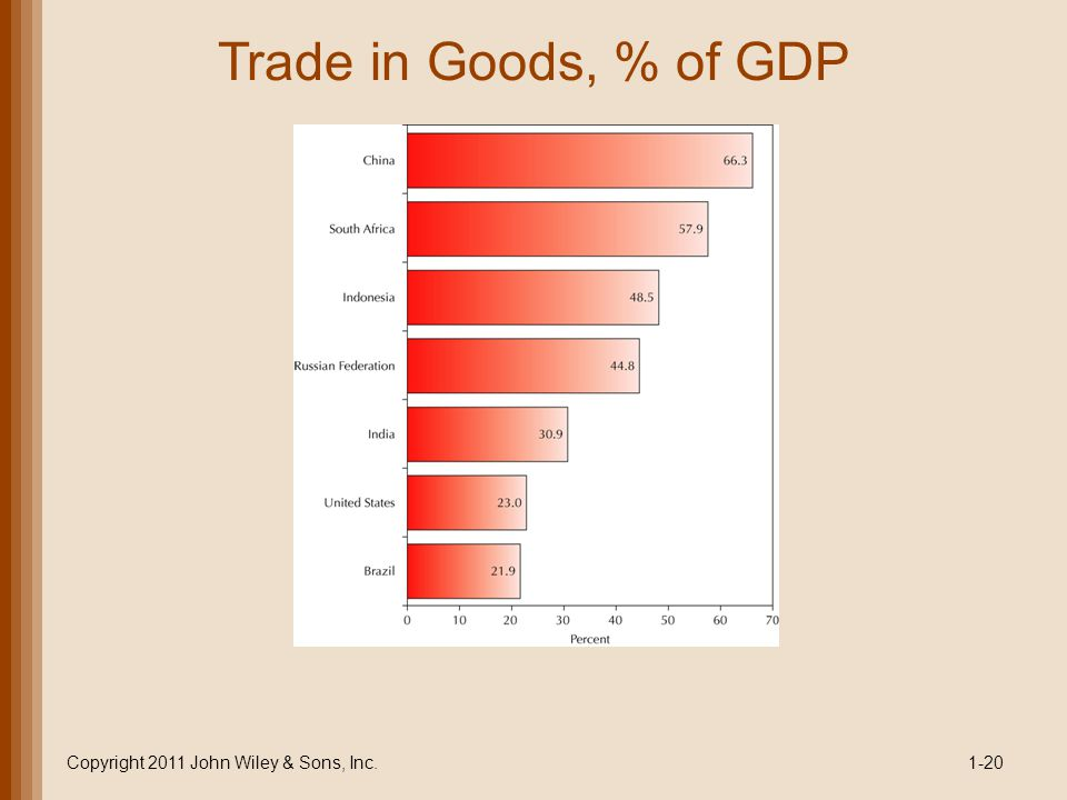 Trade in Goods, % of GDP Copyright 2011 John Wiley & Sons, Inc.1-20