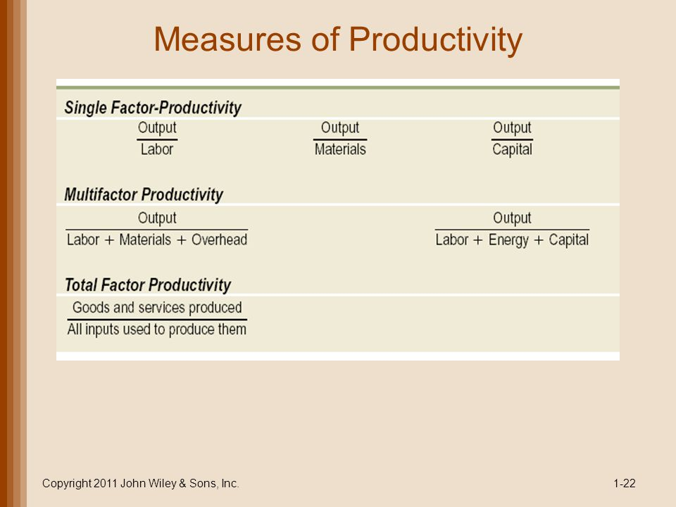 Measures of Productivity Copyright 2011 John Wiley & Sons, Inc.1-22