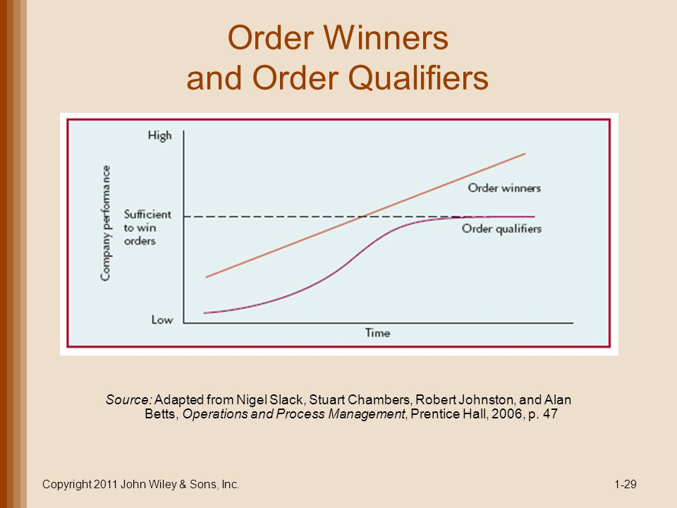 Order Winners and Order Qualifiers Copyright 2011 John Wiley & Sons, Inc.1-29 Source: Adapted from Nigel Slack, Stuart Chambers, Robert Johnston, and Alan Betts, Operations and Process Management, Prentice Hall, 2006, p.