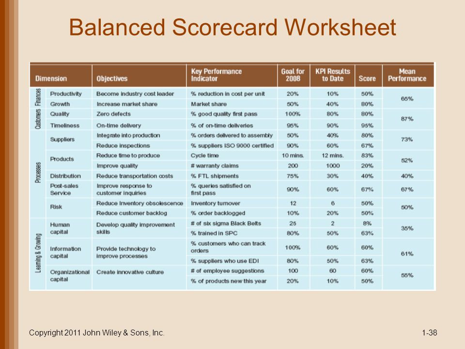 Balanced Scorecard Worksheet Copyright 2011 John Wiley & Sons, Inc.1-38