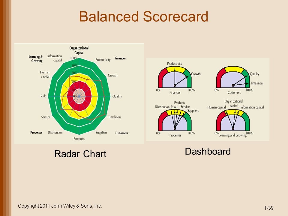 Balanced Scorecard 1-39 Copyright 2011 John Wiley & Sons, Inc. Radar Chart Dashboard
