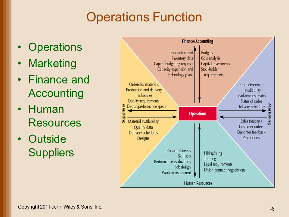 Copyright 2011 John Wiley & Sons, Inc. Operations Function Operations Marketing Finance and Accounting Human Resources Outside Suppliers 1-6