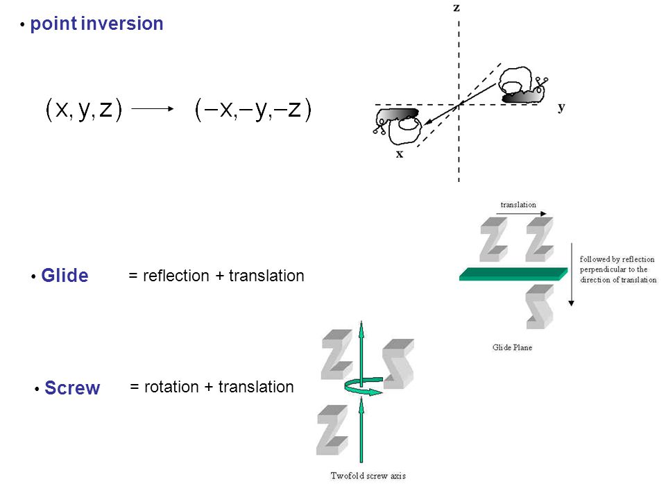 point inversion Glide = reflection + translation Screw = rotation + translation