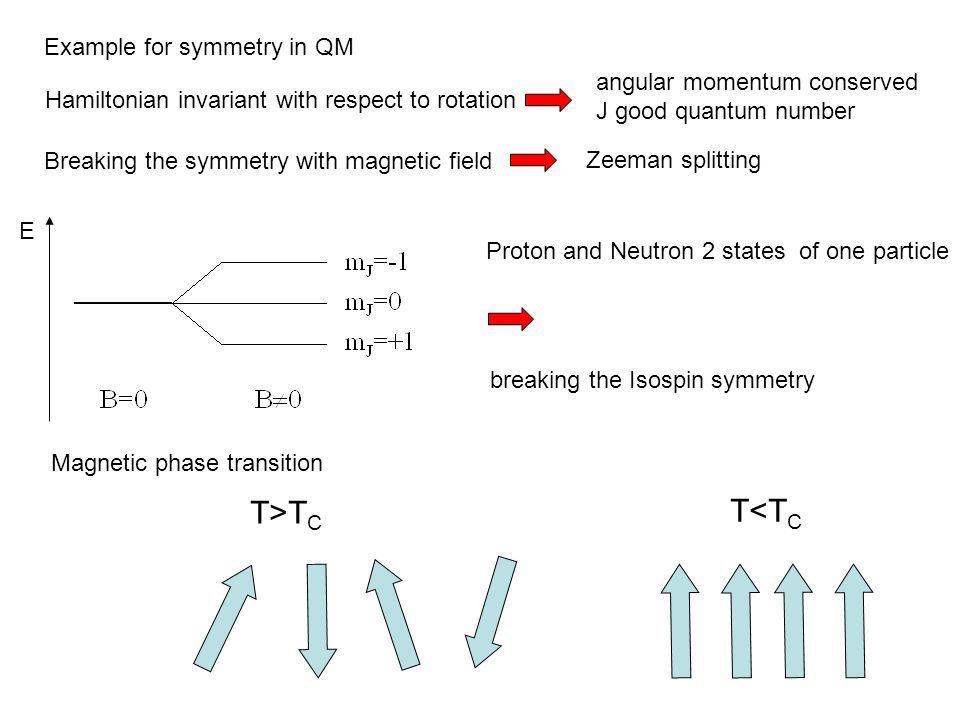 Breaking the symmetry with magnetic field Hamiltonian invariant with respect to rotation Example for symmetry in QM angular momentum conserved J good quantum number E Proton and Neutron 2 states of one particle breaking the Isospin symmetry Magnetic phase transition T>T C T<T C Zeeman splitting