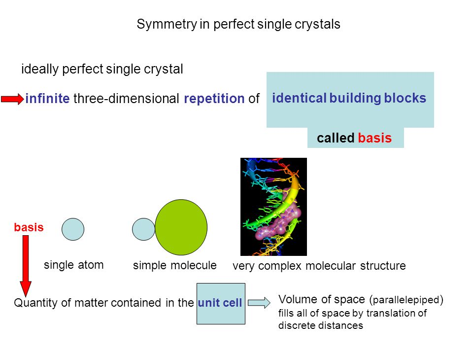 called basis Symmetry in perfect single crystals ideally perfect single crystal infinite three-dimensional repetition of identical building blocks basis single atom simple molecule very complex molecular structure Quantity of matter contained in the unit cell Volume of space ( parallelepiped ) fills all of space by translation of discrete distances