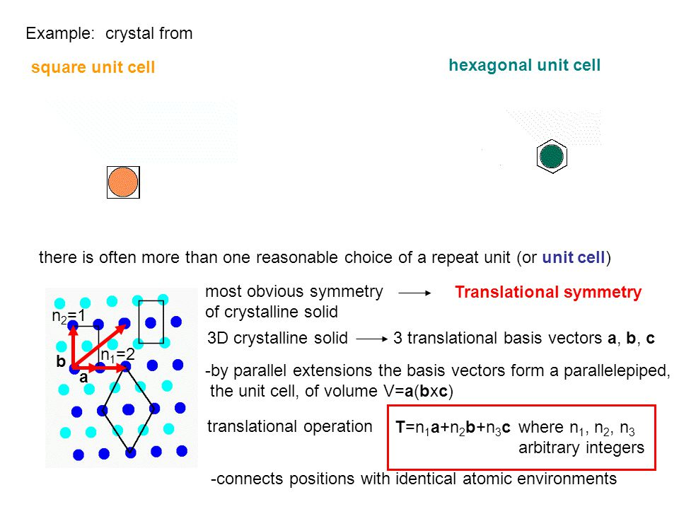 Example: crystal from square unit cell hexagonal unit cell there is often more than one reasonable choice of a repeat unit (or unit cell) most obvious symmetry of crystalline solid Translational symmetry 3D crystalline solid3 translational basis vectors a, b, c translational operation T=n 1 a+n 2 b+n 3 cwhere n 1, n 2, n 3 arbitrary integers -connects positions with identical atomic environments a b n 1 =2 n 2 =1 -by parallel extensions the basis vectors form a parallelepiped, the unit cell, of volume V=a(bxc)