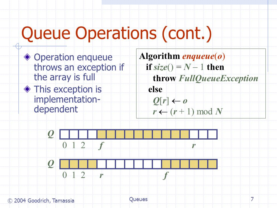 © 2004 Goodrich, Tamassia Queues7 Queue Operations (cont.) Algorithm enqueue(o) if size() = N  1 then throw FullQueueException else Q[r]  o r  (r + 1) mod N Operation enqueue throws an exception if the array is full This exception is implementation- dependent Q 012rf Q 012fr