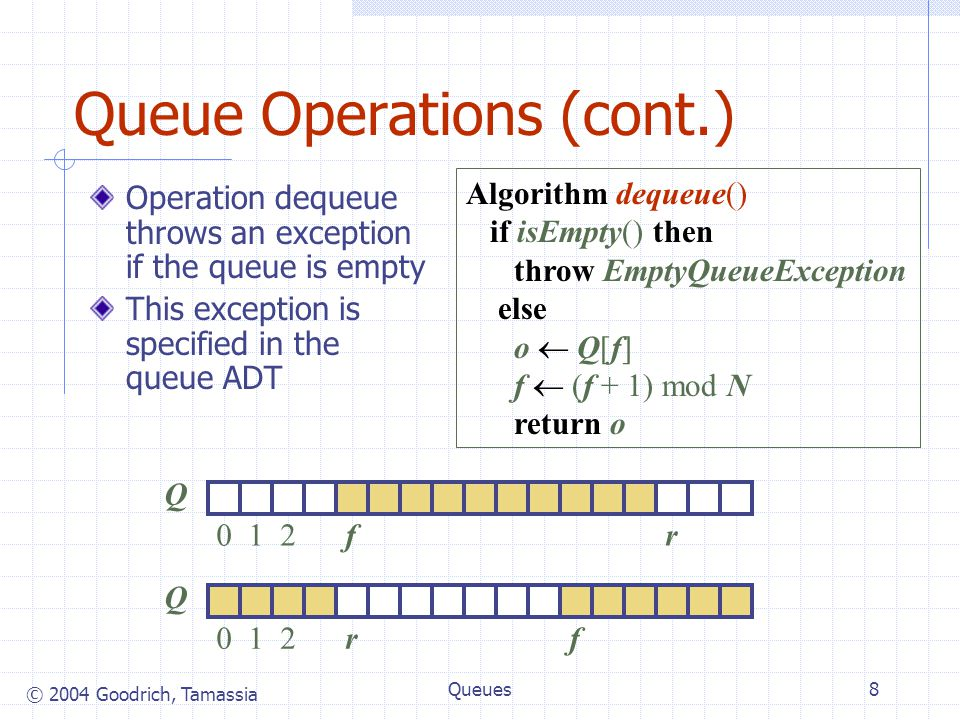 © 2004 Goodrich, Tamassia Queues9 Queue Interface in Java Java interface corresponding to our Queue ADT Requires the definition of class EmptyQueueException No corresponding built-in Java class public interface Queue { public int size(); public boolean isEmpty(); public Object front() throws EmptyQueueException; public void enqueue(Object o); public Object dequeue() throws EmptyQueueException; }