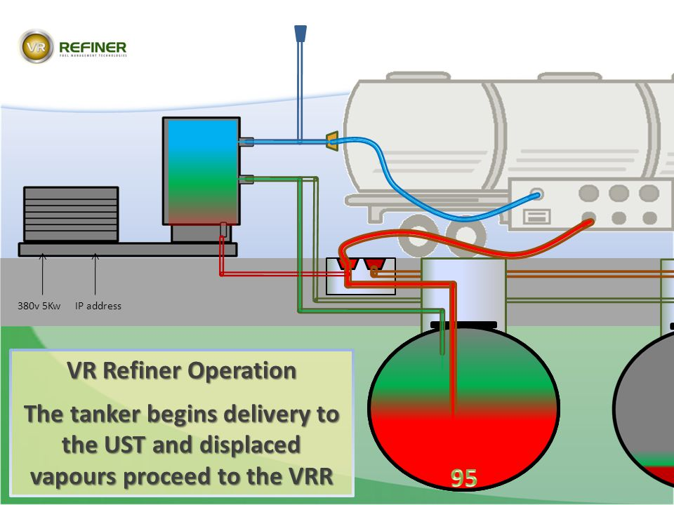 VR Refiner Operation The tanker begins delivery to the UST and displaced vapours proceed to the VRR 380v 5KwIP address