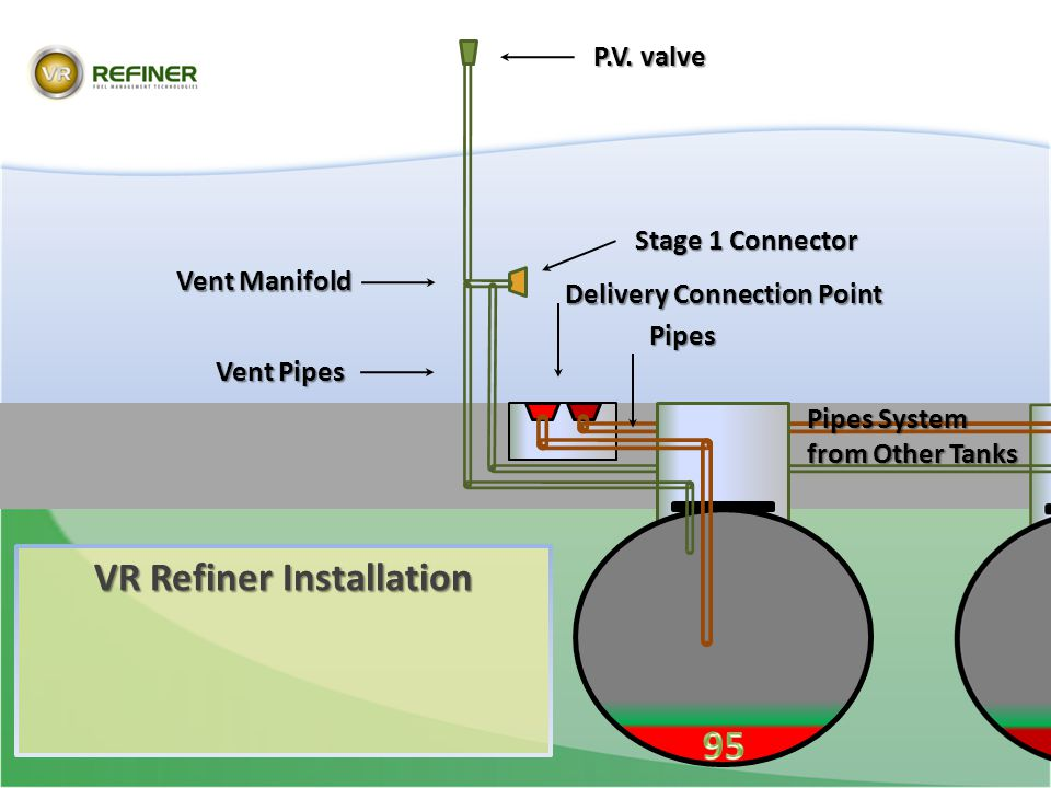 VR Refiner Installation P.V. valve Stage 1 Connector Vent Manifold Vent Pipes Delivery Connection Point Pipes Pipes Pipes System from Other Tanks
