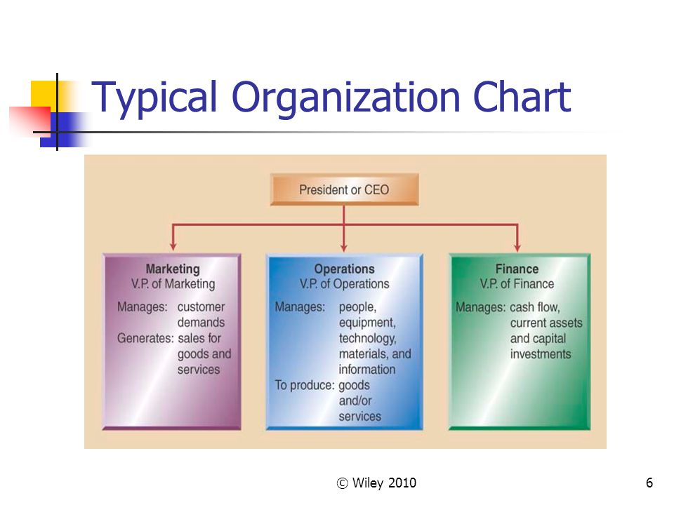 © Wiley 20106 Typical Organization Chart