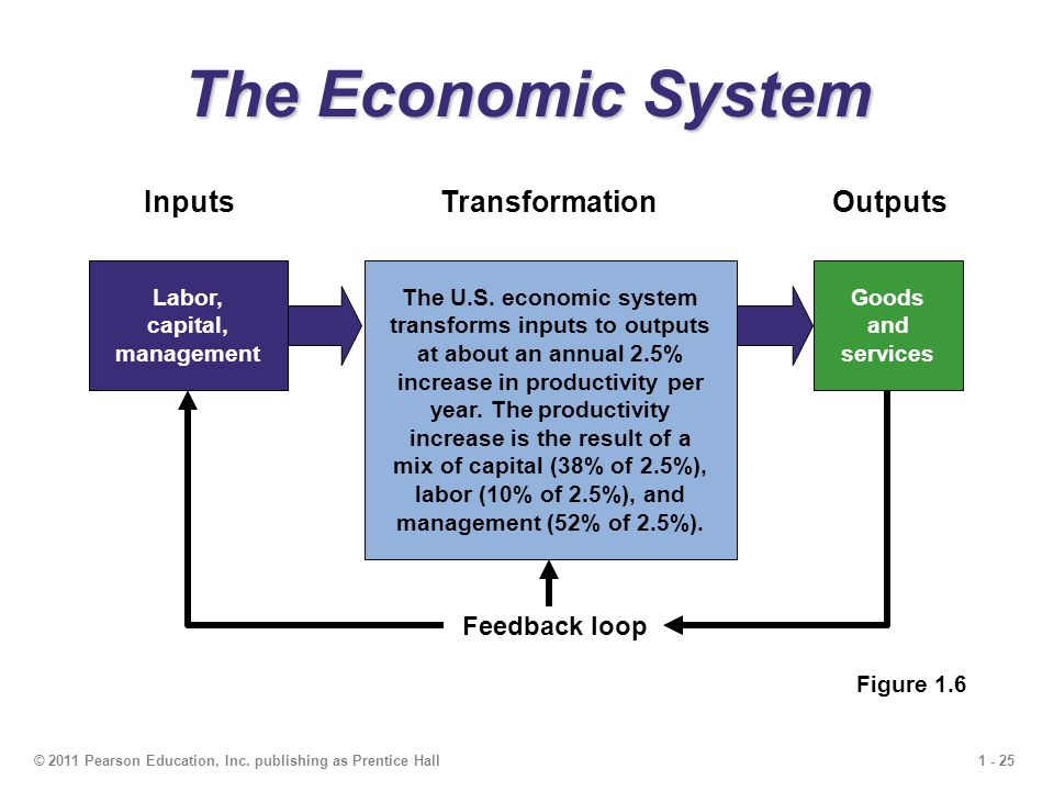 1 - 25© 2011 Pearson Education, Inc. publishing as Prentice Hall Feedback loop Outputs Goods and services Transformation The U.S. economic system tran
