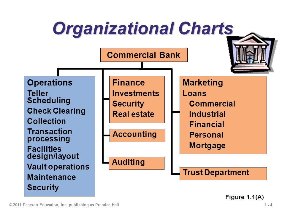 1 - 4© 2011 Pearson Education, Inc. publishing as Prentice Hall Organizational Charts Operations Teller Scheduling Check Clearing Collection Transacti