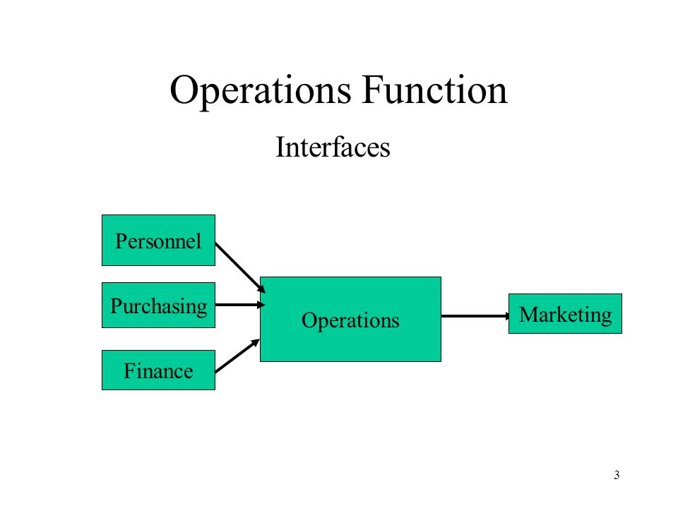 3 Operations Function Interfaces Operations Personnel Purchasing Finance Marketing