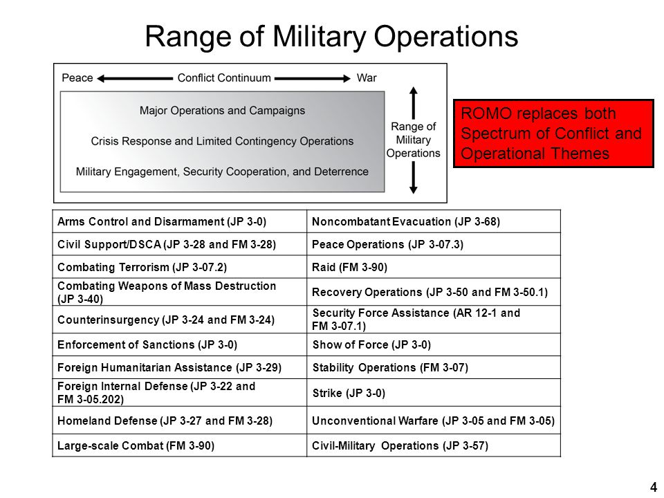 United States Army Combined Arms Center Operations Process - The Army's overarching framework for exercising mission command.