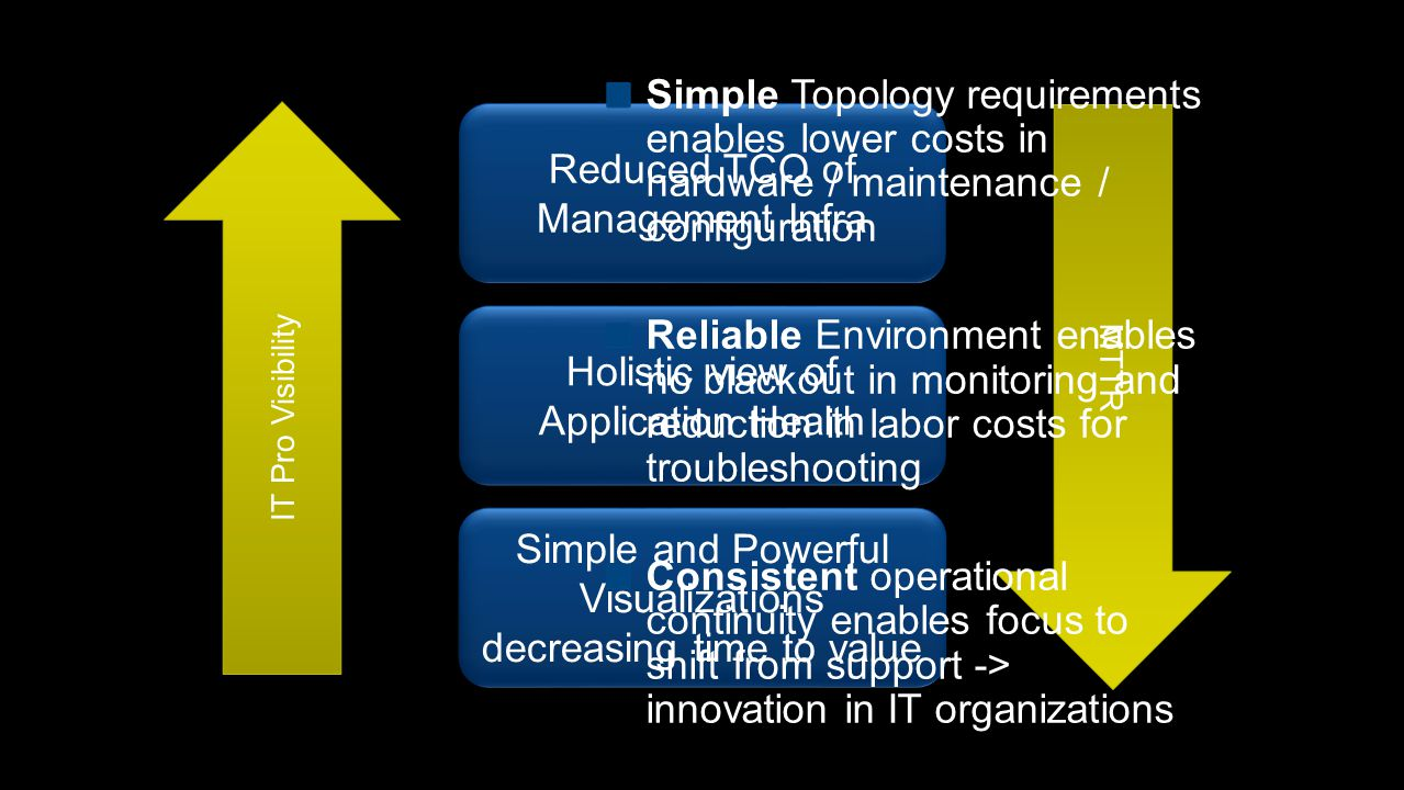 Infrastructure Monitoring (OS, SQL, IIS) Infrastructure Monitoring (OS, SQL, IIS) Application Monitoring (.NET, J2E) Application Monitoring (.NET, J2E) End User Experience (Synthetic Transactions) End User Experience (Synthetic Transactions) Infrastructure Monitoring (Network) Infrastructure Monitoring (Network) Consistent UX (Console, Web, SharePoint) Consistent UX (Console, Web, SharePoint)